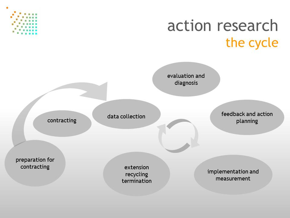 action-research-SW