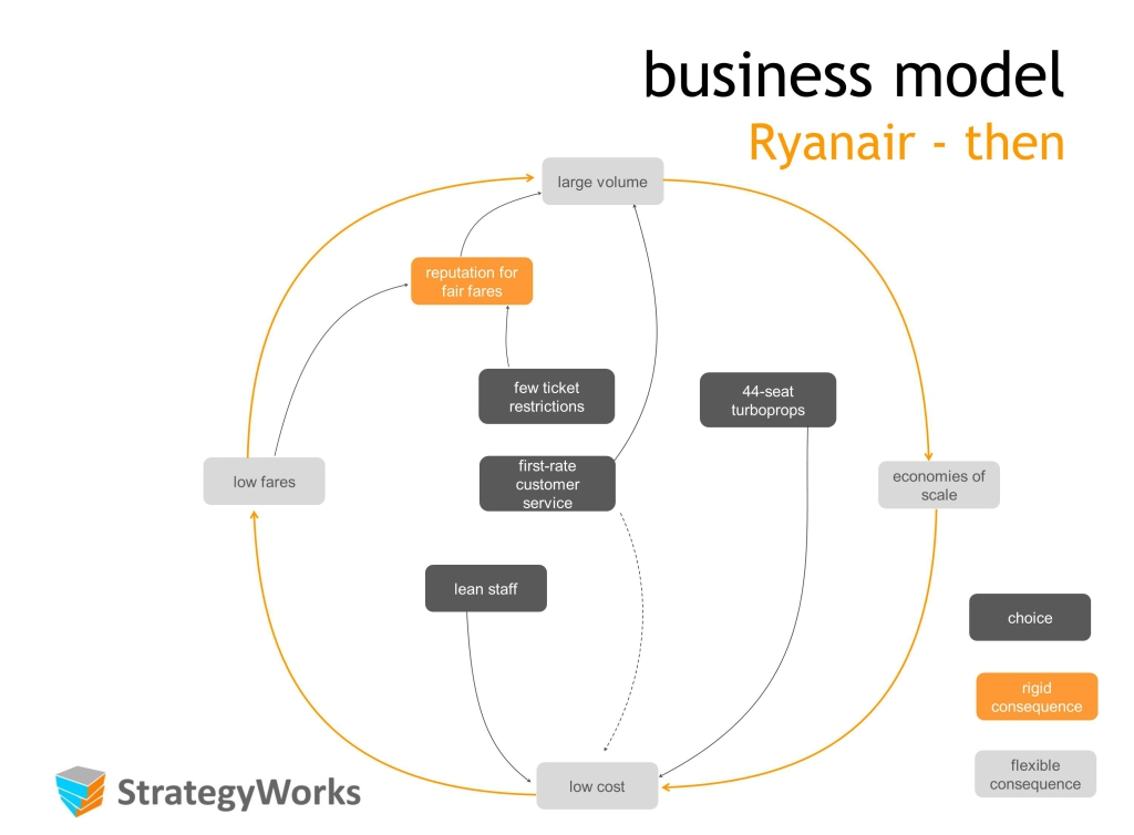 ryanair distinctive competencies 1: analysing the business factors that underpin human resource planning with regards to ryanair 4.