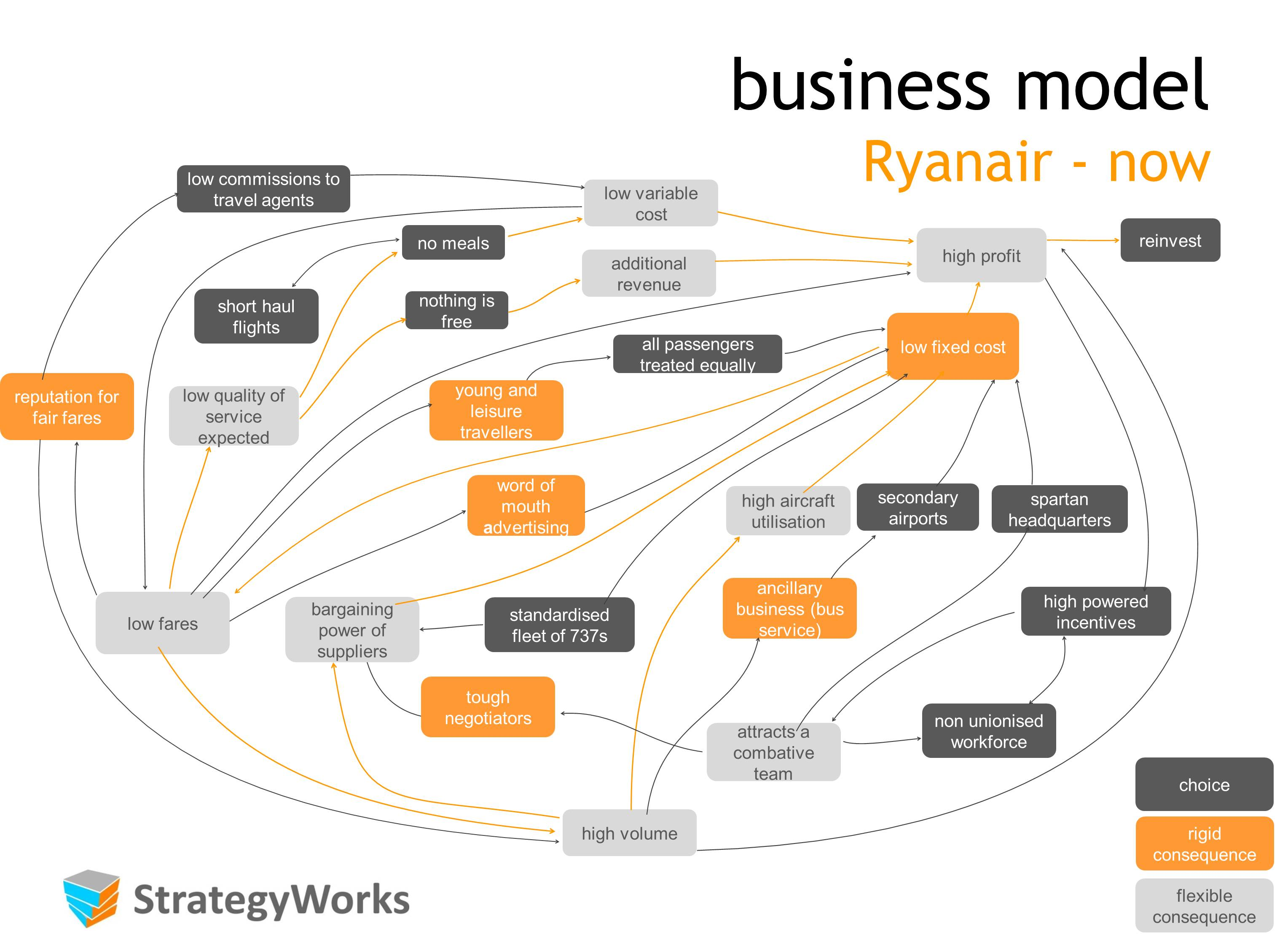 strategic management planning for ryanair Conditions for effective it strategic management many authors have studied the conditions that need to be in place for an it strategic planning process to be effective.