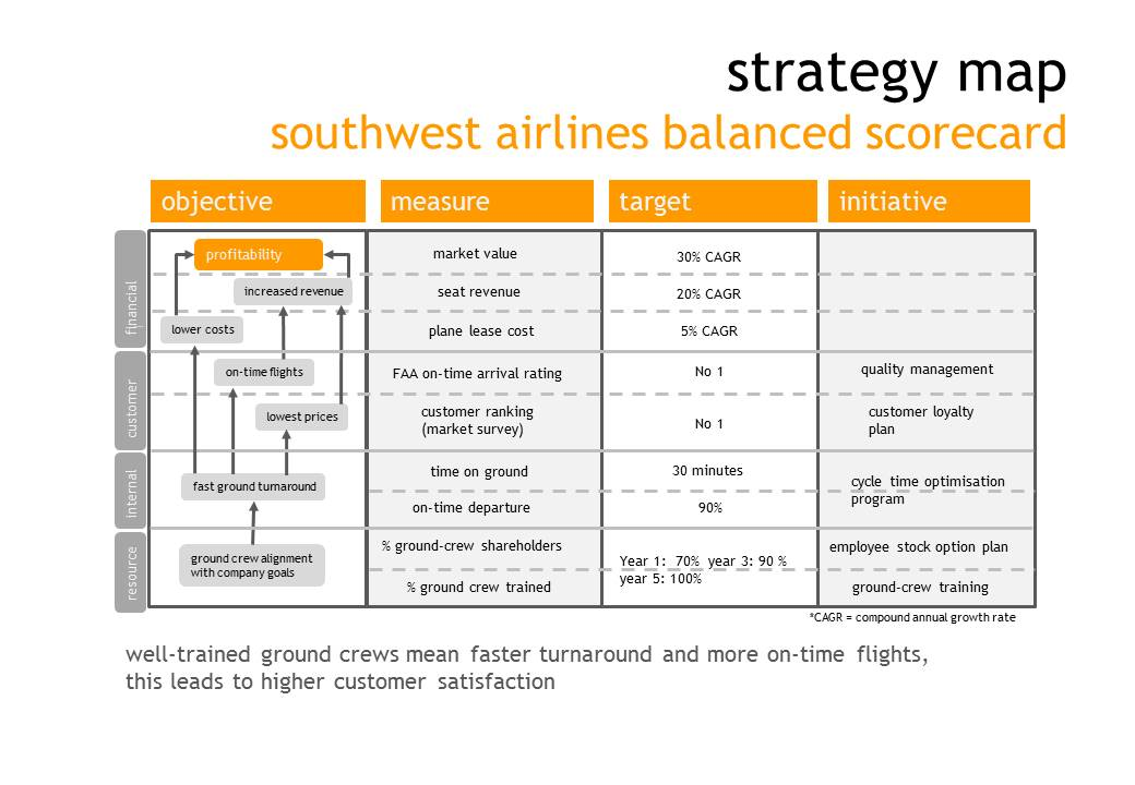 southwest airlines strategic plan Strategy and implementation of southwest airlines introduction the airlines industry is one of the best industries to analyze in terms of strategy, ethics, and.
