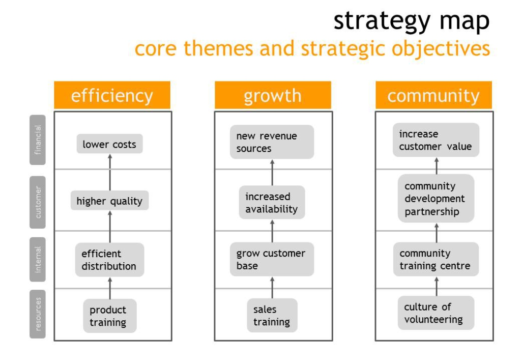 Strategy Map Manage The Hidden 80 Of Your Value