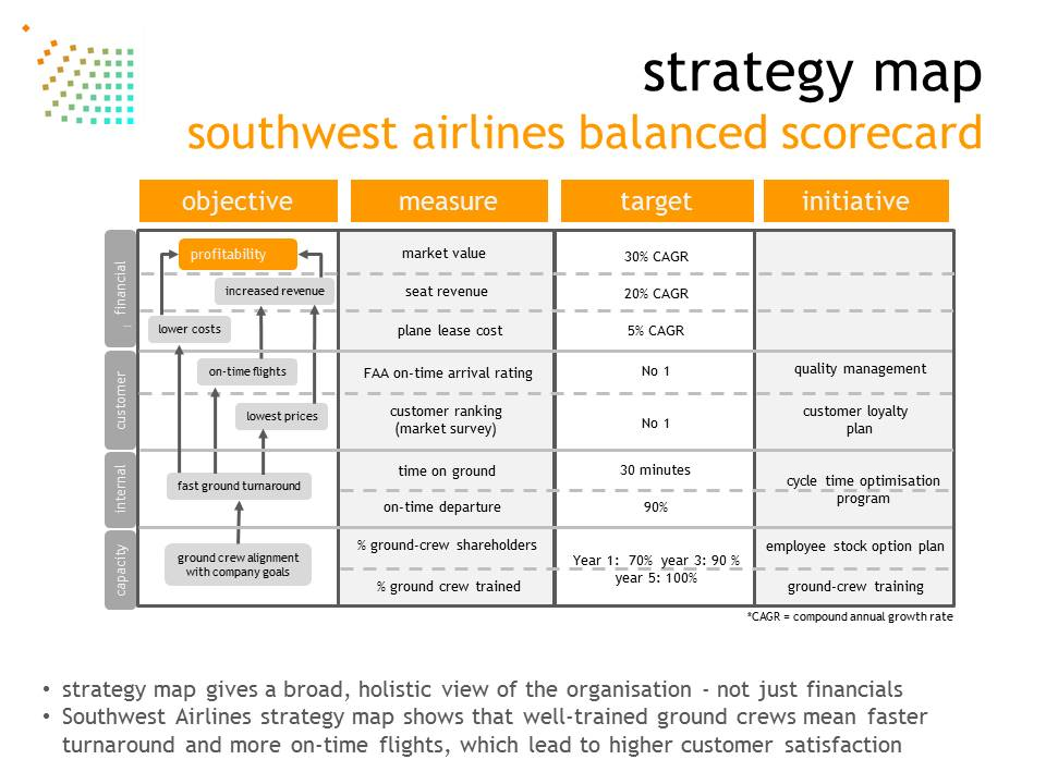 BALANCED SCORECARD - StrategyWorks