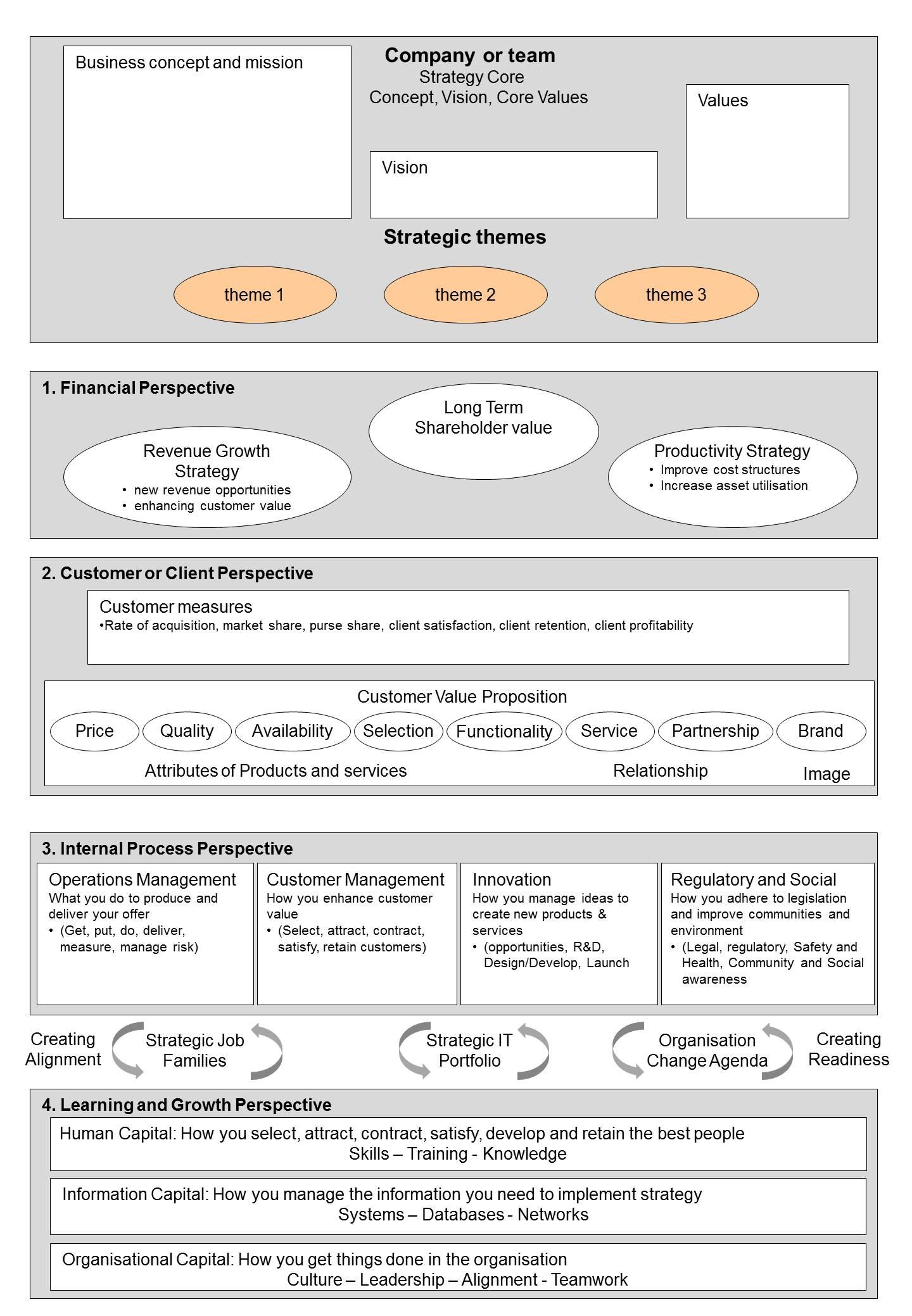 internal process perspective