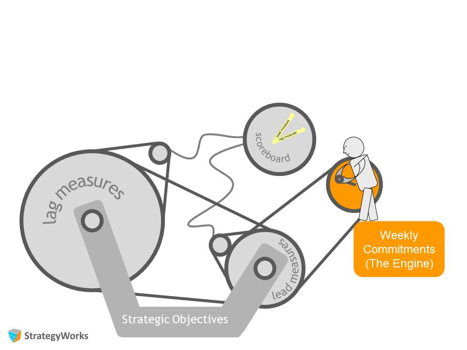 Strategy execution - Weekly commitments: the cadence of delivery