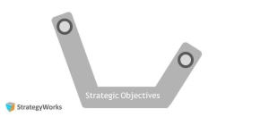 Strategy execution - objectives: the strategy frame