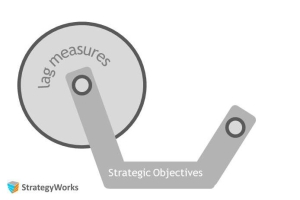 Execute Strategy - Lag Measures: Evidence in outcomes
