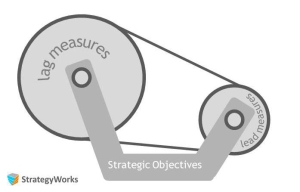 Strategy execution - Lead Measures: making it happen - moment by moment