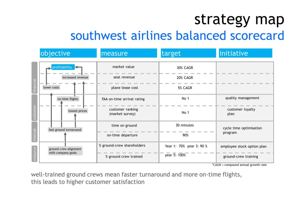 balance scorecard in british airways 2-2 balanced scorecard evolution: from performance management system to integrated management systems 2-2-1 a review on first generation of bsc kaplan and norton stated in their first article that in order to have an integrated organization performance assessment, the performance should.