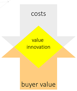 Value Innovation